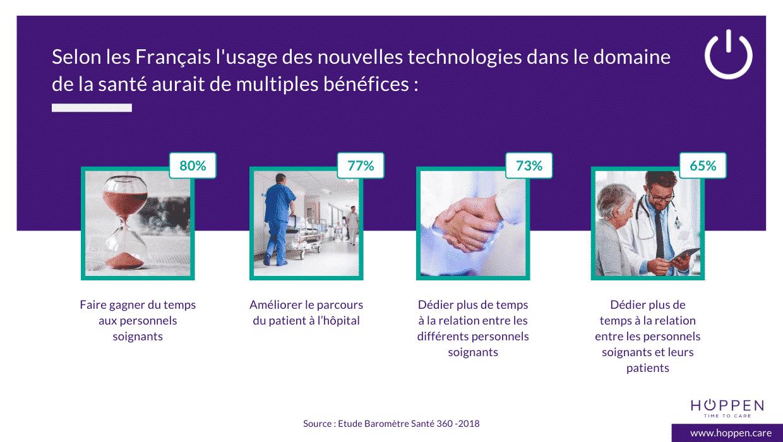 bénéfices nouvelles technologies santé
