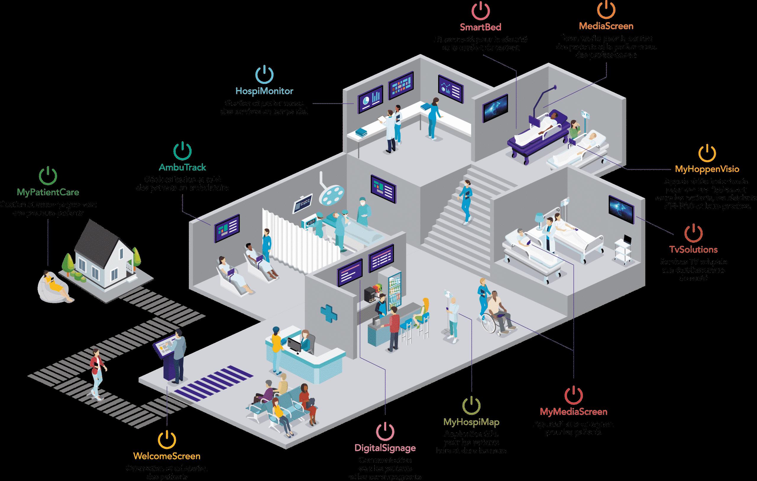 Hôpital Digital HOPPEN