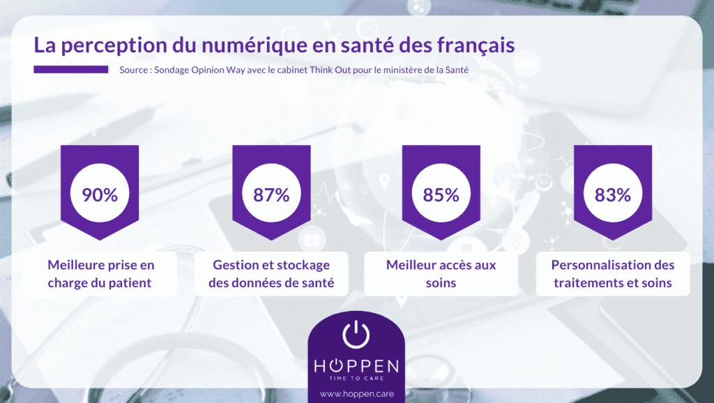 Les français et le virage du numérique en santé